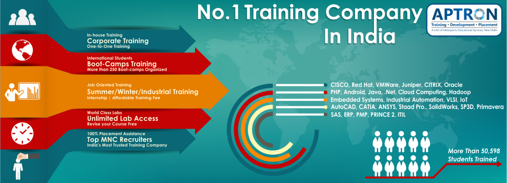 Best IT training institute & Company in Gurgaon